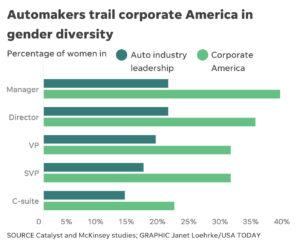Automaker Study